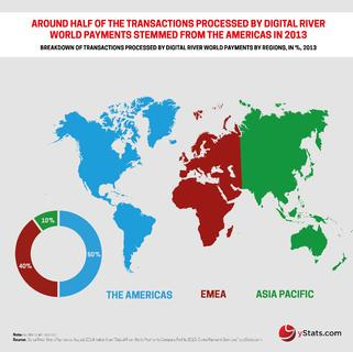Around Half of Online Transactions Processed by Digital River World Payments Are Generated in the Americas