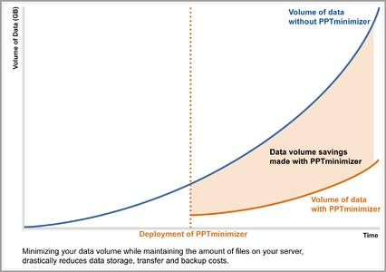 PPTminimizer reduces your data volume while maintaining the amount of files on your server.
