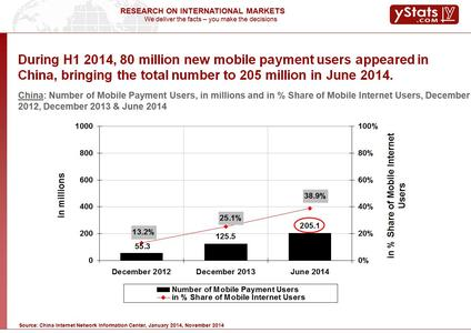 Number of Mobile Payment Users