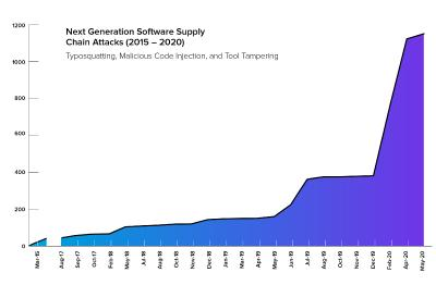 2020 State of the Software Supply Chain Report -> Next Generation Software Supply Chain Attacks (2015 - 2020)