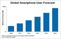 Smartphone Users To Quadruple Over Next Five Years