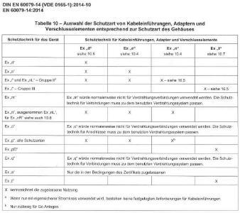 Bild 1: Tabelle 10 EN 60079-14
