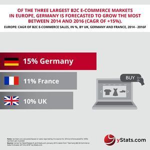 Germany B2C E-Commerce Sales Forecasts