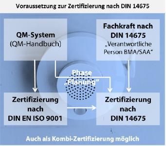 UDS Beratung zertifiziert Fachplaner für Brandmelde- und Sprachalarmanlagen nach DIN 14675