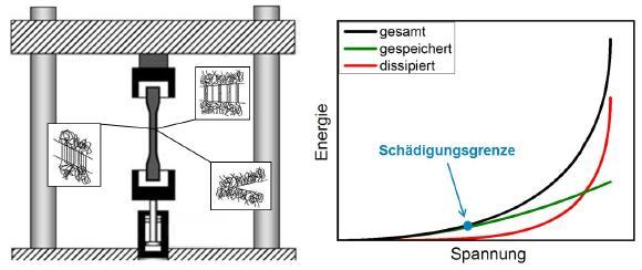 Das SKZ entwickelt ein Verfahren zur Bestimmung werkstofflicher Einsatzgrenzen für thermoplastische Kunststoffbauteile