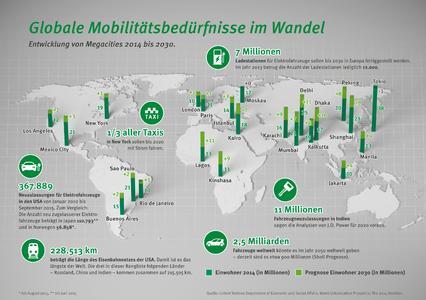 Globale Mobilitätsbedürfnisse im Wandel