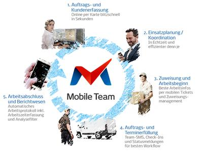 mobile Ticketing Software Lösung MOBILE TEAM - 360° Lösung für den kompletten Arbeitsprozess, gesteuert über Finger-Tipps in die mobile App auf dem Smartphone oder Tablet