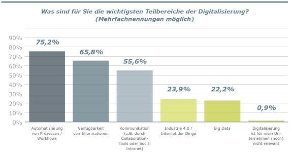 Die wichtigsten Aspekte der Digitalisierung / © United Planet GmbH