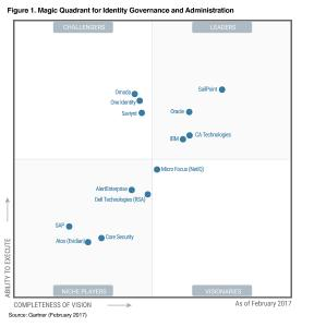 Magic Quadrant for Identity Governance and Administration