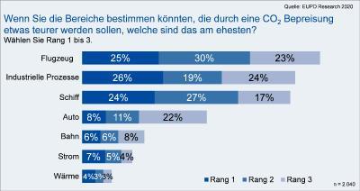 Wenn Sie die Bereiche bestimmen könnten, die durch eine CO2 Bepreisung etwas teurer werden sollen, welche sind das am ehesten?