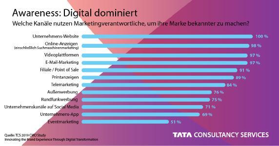 TCS CMO Study 2019: Welche Kanäle benutzen Marketingverantwortliche, um ihre Marke bekannter zu machen?