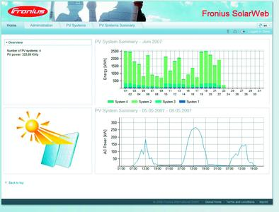 Home page of Fronius Solar Web