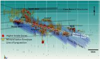 New 3D Geological Model highlights multiple higher-grade mineralised zones untested below shallow depth at Douay Project