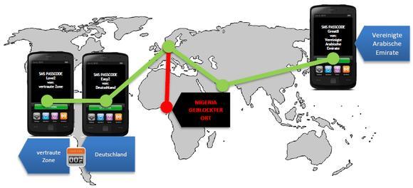 SMS PASSCODE schützt vor Man-in-the-middle-Angriffen