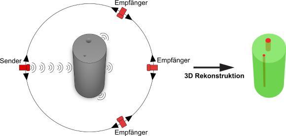 Schematische Darstellung eines Luftultraschall-Tomografiesystems mit mehreren Schallwandlern, Bild: SKZ