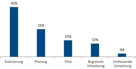 Abbildung 1: Status Quo bei der Umsetzung von Industrie 4.0 Initiativen. N=201, Quelle: IDC, 2015