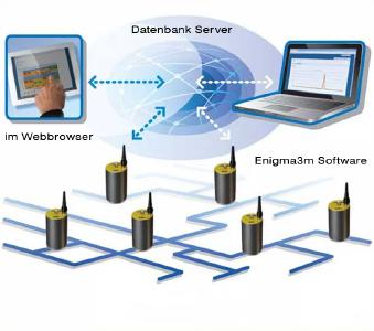 Durch die Kombination von Mobilfunk und Cloud-Service können die Korrelationsergebnisse über jeden gängigen Webbrowser abgerufen werden.