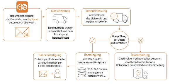 Beispielhafter Workflow für Auftragserfassung in der Logistik