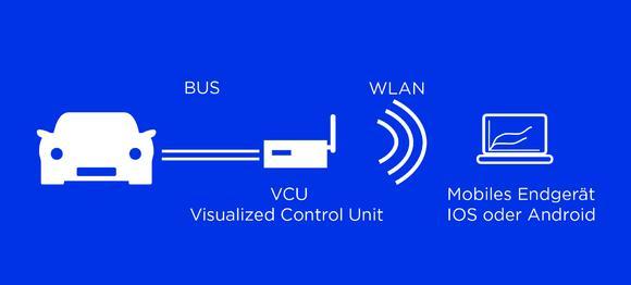 VCU Systemaufbau