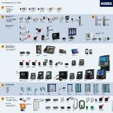 Kaba Übersicht Produktprotfolio Stand 2011-08
