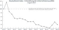 Deutschland Index August 2012