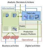 """""""Voracity bietet auch eine vereinfachte Form der Datenvirtualisierung, die Geschäftsleuten den direkten Zugriff auf die ultimative Datenquelle ermöglicht. Da ein einziger Satz gemeinsamer Metadaten sowohl Virtualisierung als auch Offline-Verarbeitung unterstützt, ist die Ausrichtung von Bereinigung und Integration in verschiedenen Zeiträumen einfacher zu erreichen"""".  Dr. Barry Devlin - 9sights Consulting"""
