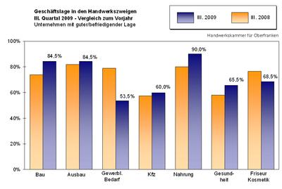 Geschäftslage in den Handwerkszweigen III. Quartal 2009 - Vergleich zum Vorjahr