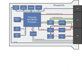 3U VPX Board features AltiVec performance of MPC8640D, Block Diagramm XPedite5170