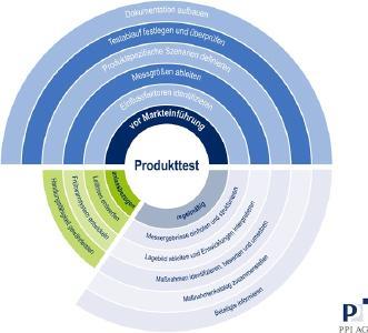 Produkttests aus Kundensicht - neue Handlungsfelder in Versicherungsunternehmen