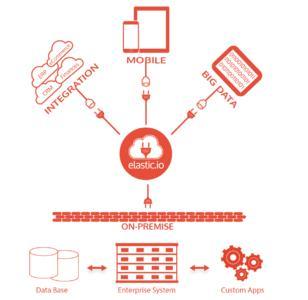 Plattform-Architektur