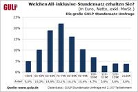 GULP Stundensatz-Umfrage 2013: So viel verdienen IT-/Engineering-Freelancer