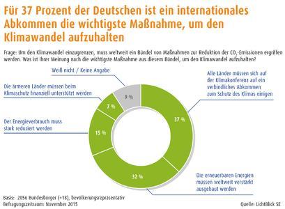 Infografik intern. Klimaschutz