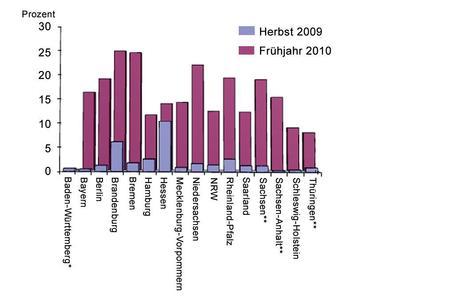 Die Abbildung zeigt den Anteil der abgeflossenen Mittel an den gesamten Fördermitteln je Bundesland im Vergleich von heute zu vor rund einem halben Jahr. (Grafik: Behörden Spiegel-Gruppe, Quelle:Finanzministerien der Länder)