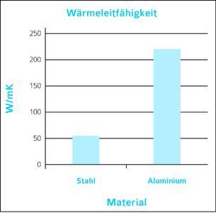 Wärmeleitfähigkeit von Stahl und Aluminium