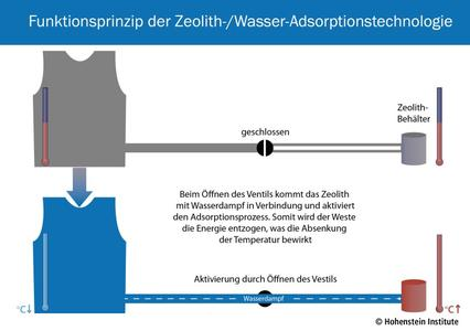 Funktionsprinzip der Zeolith-/Wasser-Adsorptionstechnologie ©Hohenstein Institute