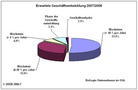 Erwartete Geschäftsentwicklung 2007/08 im Bereich RFID