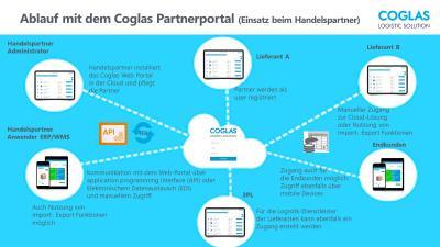 Ablauf mit dem COGLAS Partnerportal (Einsatz beim Handelspartner)