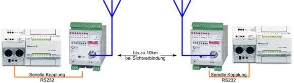 Prinzipschaubild ISM Funk-Übertragung mit MFW-Fernwirktechnik