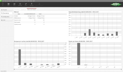 En väsentlig nyhet med BEST software är att det är möjligt att visa dataloggarnas mätare och statistik