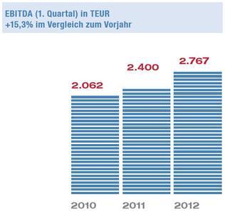 NEXUS-EBITDA zum 31.03.2012