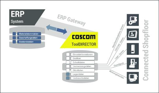 Der COSCOM ToolDIRECTOR sorgt für prozessfähige Werkzeugdaten in den Bereichen  CAD/CAM und Simulation, Werkzeugvermessung, Lager- und Logistikprozessen sowie sämtliche Werkzeugprozesse rund um die Maschine.
