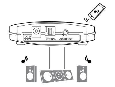 Neue delock bluetooth receiver aptx dl 27168 mit aptx technologie