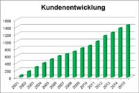 SOMACOS Chart Kundenentwicklung
