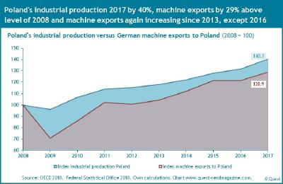 Ranking of the ten most attractive EU countries for machine exports from Germany