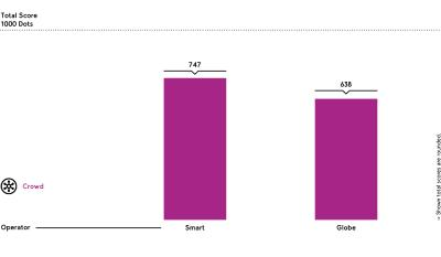 Smart Communications wins the umlaut Mobile Network Benchmark Philippines