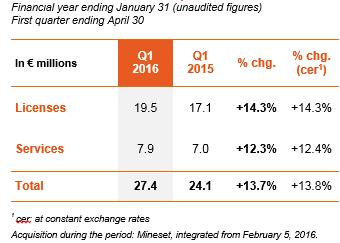 Change in sales in the 1st quarter of 2016
