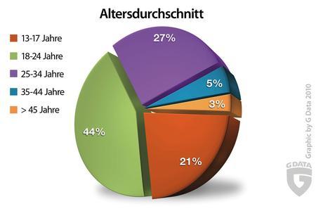 Diagramm: Altersdurchschnitt