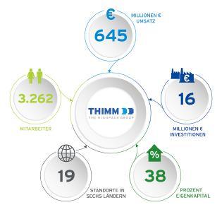 Die Thimm Gruppe im Geschäftsjahr 2018
