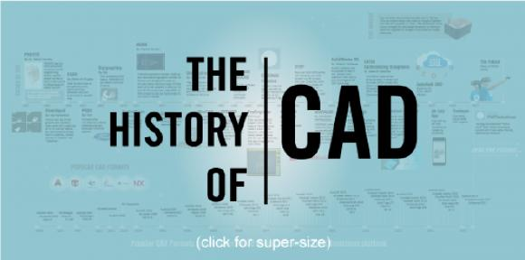 60 Years of CAD Infographic: The History of CAD since 1957, (Source: partsolutions.com)