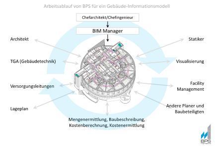 BIM Manager Deutschland - Projekt- und Teamorganisation des